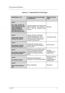 FFA Concussion Guidelines
